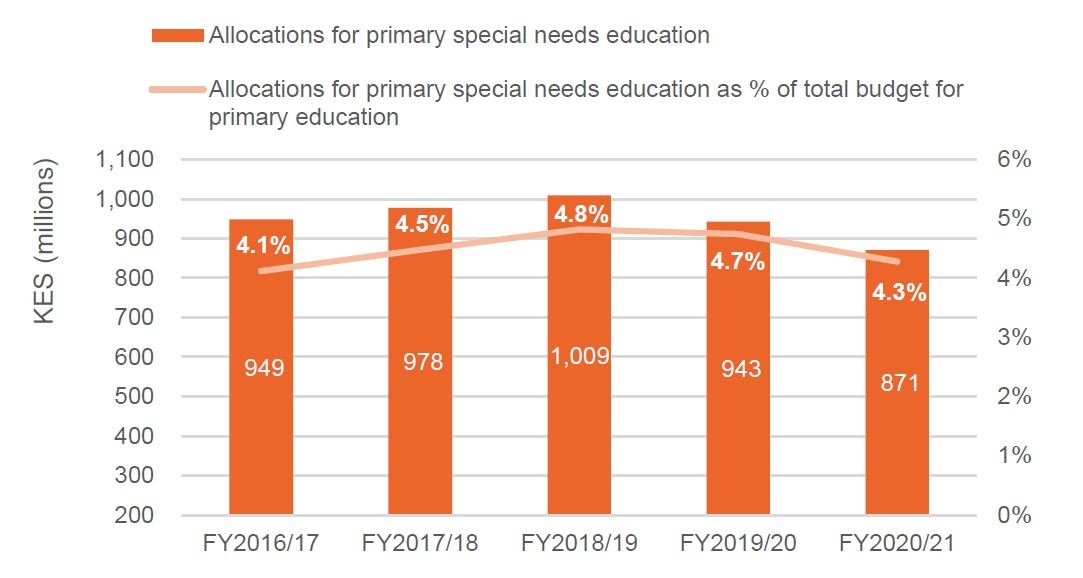 Figure 11: Allocations for primary special needs education made by the State Department for Early Learning and Basic Education, FY2016/17 to FY2020/21