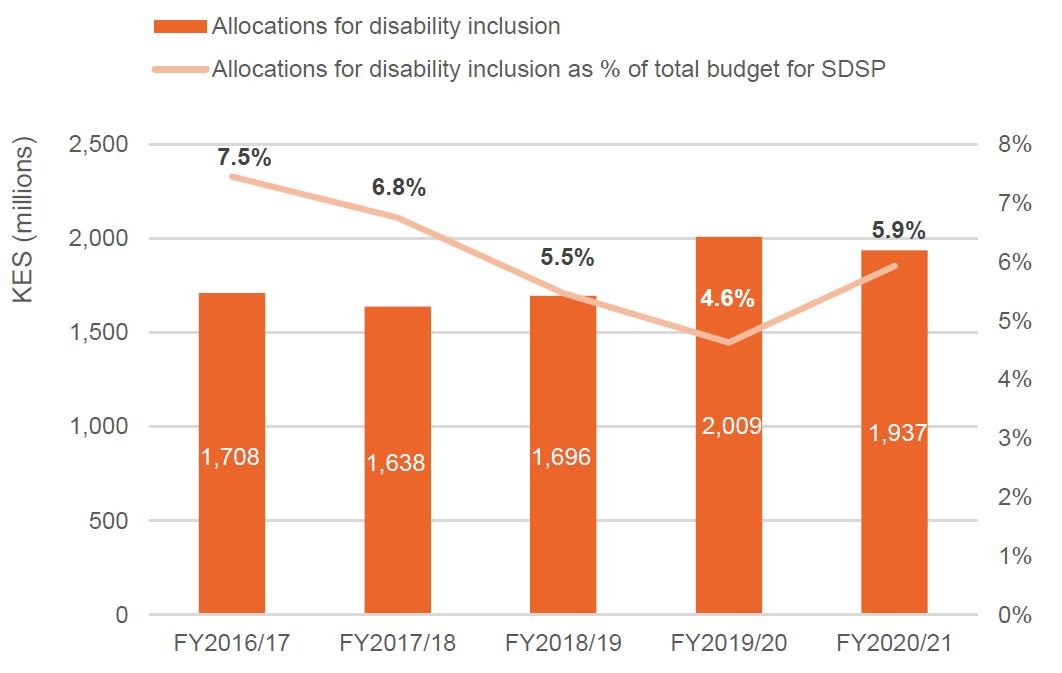 Figure 1: The State Department for Social Protection's (SDSP's) budget for disability inclusion, FY2016/17 to FY2020/21