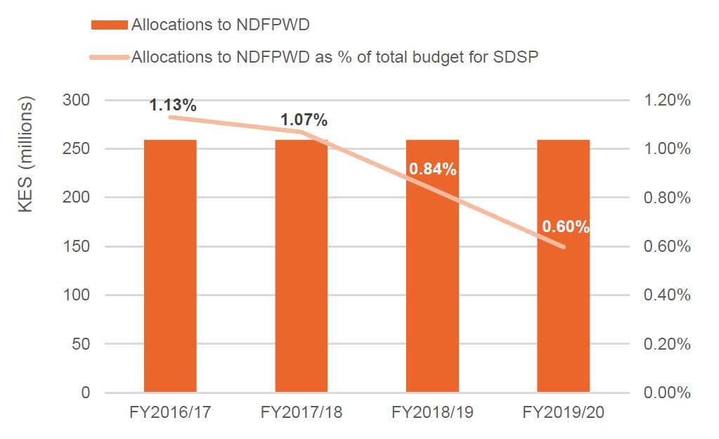 Figure 4: Allocations to the National Development Fund for Persons with Disabilities (NDFPWD) made by the State Department for Social Protection (SDSP), FY2016/17 to FY2019/20