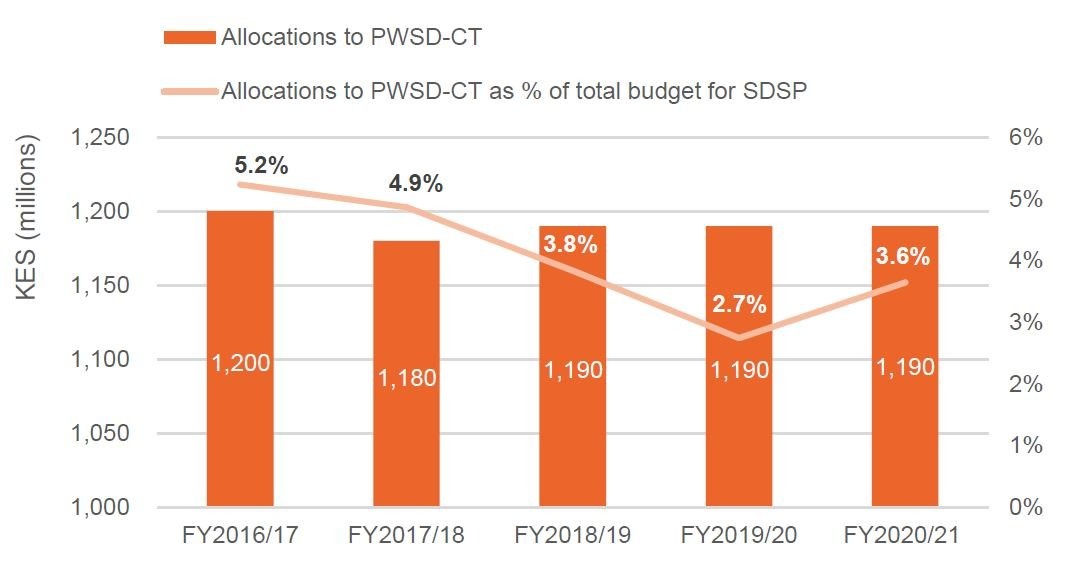 Figure 5: Allocations to the Cash Transfer for Persons with Severe Disabilities (PWSD-CT) made by the State Department for Social Protection (SDSP), FY2016/17 to FY2020/21