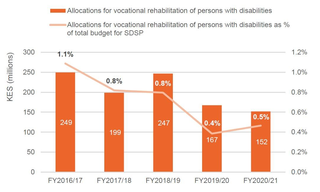 Figure 7: Allocations for vocational rehabilitation of persons with disabilities made by the State Department for Social Protection (SDSP), FY2016/17 to FY2020/21