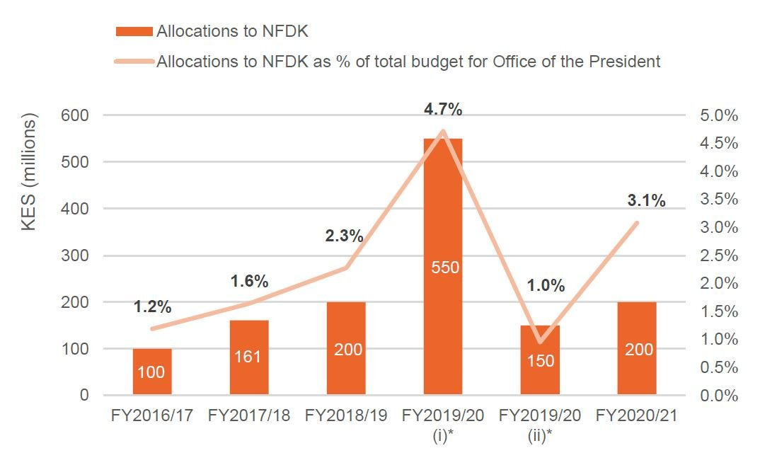 Figure 8: Allocations to the National Fund for the Disabled of Kenya (NFDK) made by the Office of the President, FY2016/17 to FY2020/21