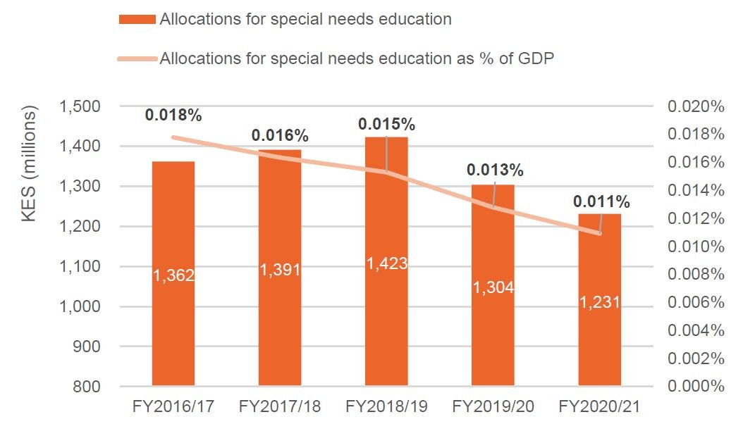 Figure 9: Total allocations for special needs education, FY2016/17 to FY2020/21