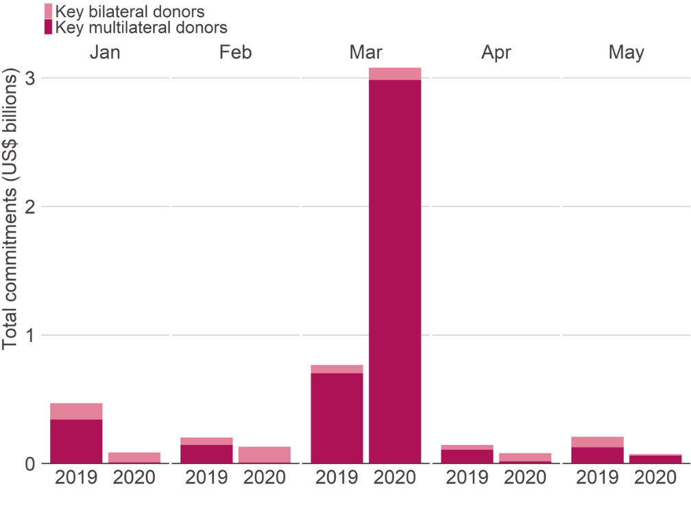 Figure 3: Total water and sanitation commitments reported to IATI by selected bilateral and multilateral donors in the first five months of 2019 and 2020