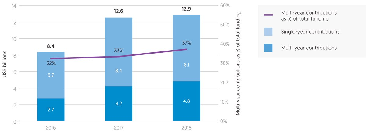 Figure 4.5: Multi-year funding grows markedly by volume but more slowly as a proportion of total funding