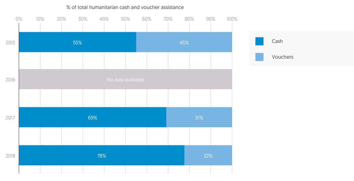 Figure 4.8: Cash increasingly preferred to vouchers