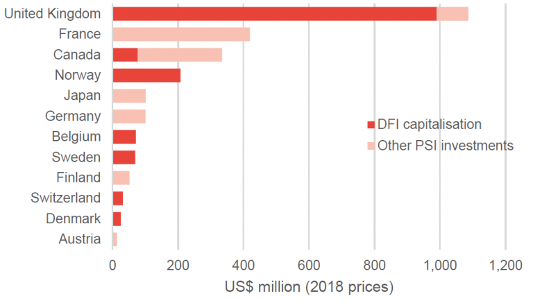 Figure 6: Almost US$2.5 billion in PSIs was reported as ODA in 2018