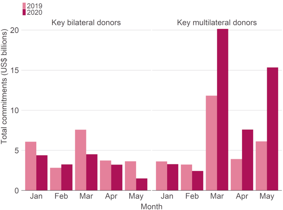 Figure 1: Total commitments reported to IATI by selected bilateral and multilateral donors in the first five months of 2019 and 2020