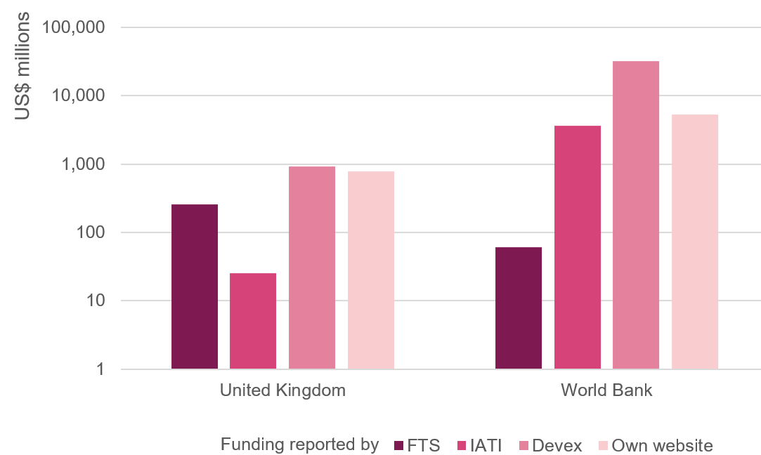 Figure 1: Reported Covid-19-related commitments and expenditures by the UK and the World Bank