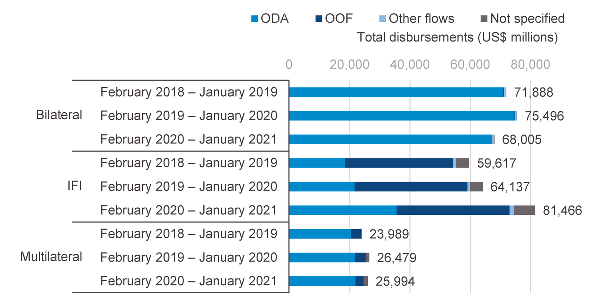 Figure 2: IFI aid disbursements (including a growing proportion of ODA) have accelerated, while bilateral disbursements have decreased