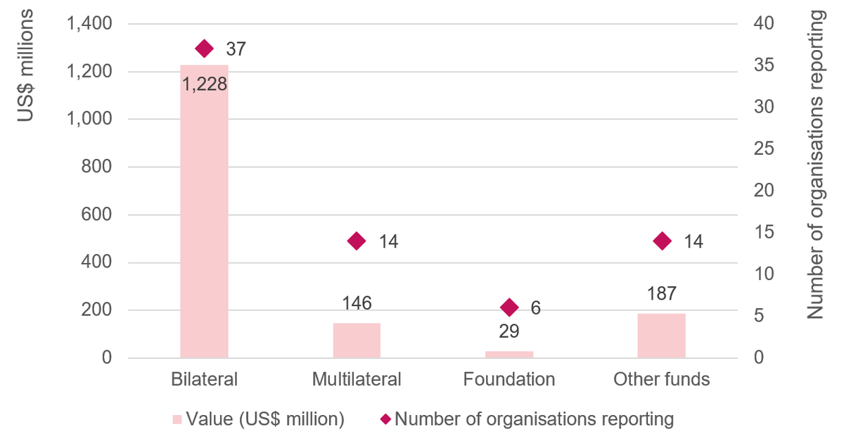Figure 3: Covid-19 financing reported to FTS by source by organisation type