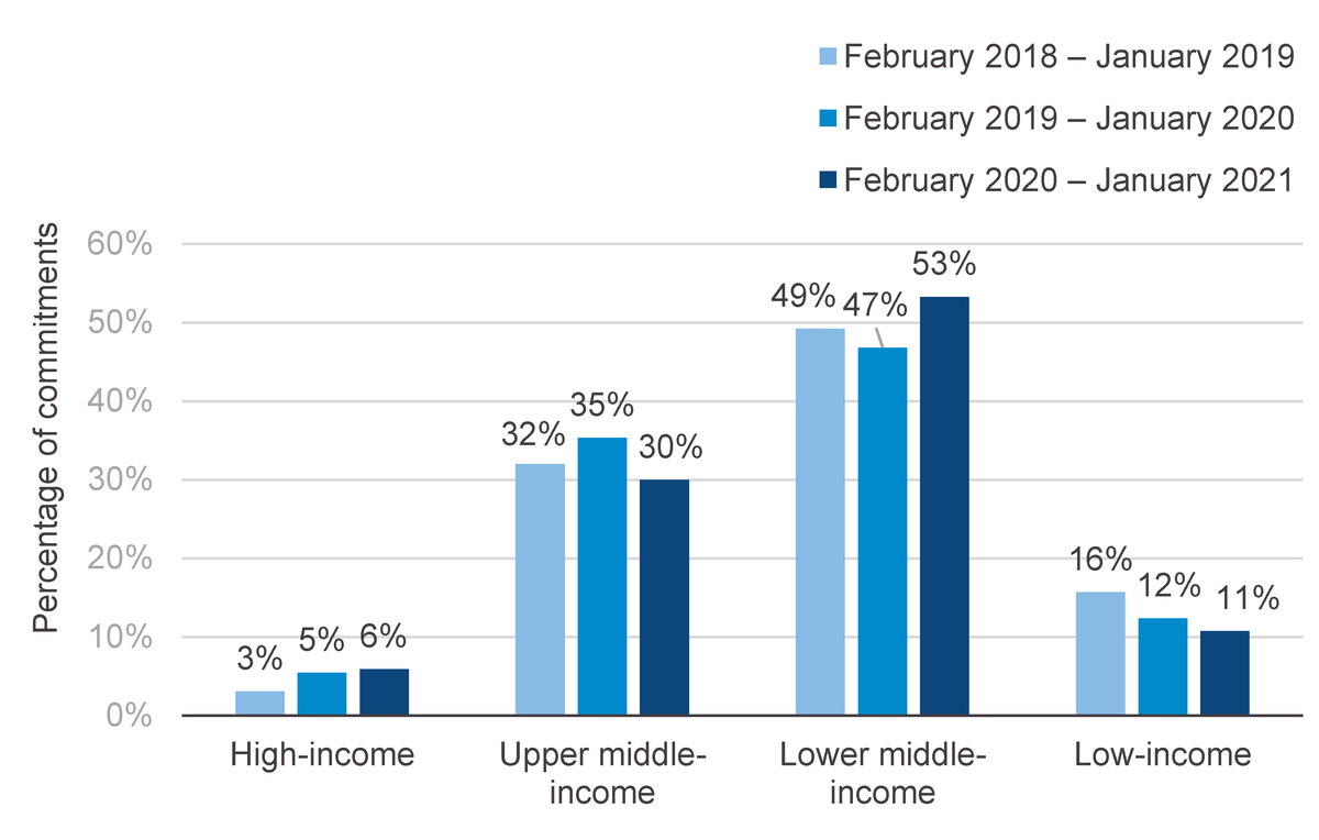 Figure 4: Proportionally, IFI commitments to low-income countries have dropped between 2019 and 2020