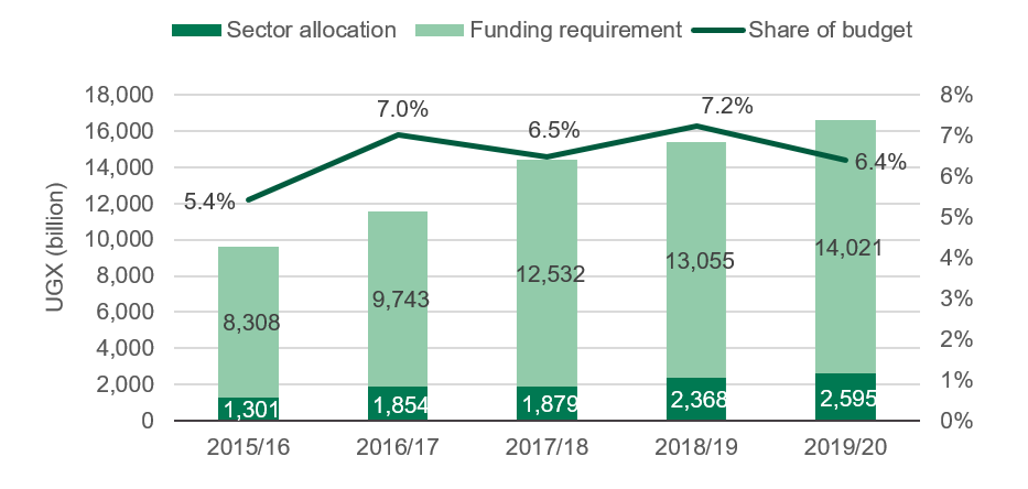 Figure 4: Health sector allocations, FY2015/16 to FY2019/20 (nominal)