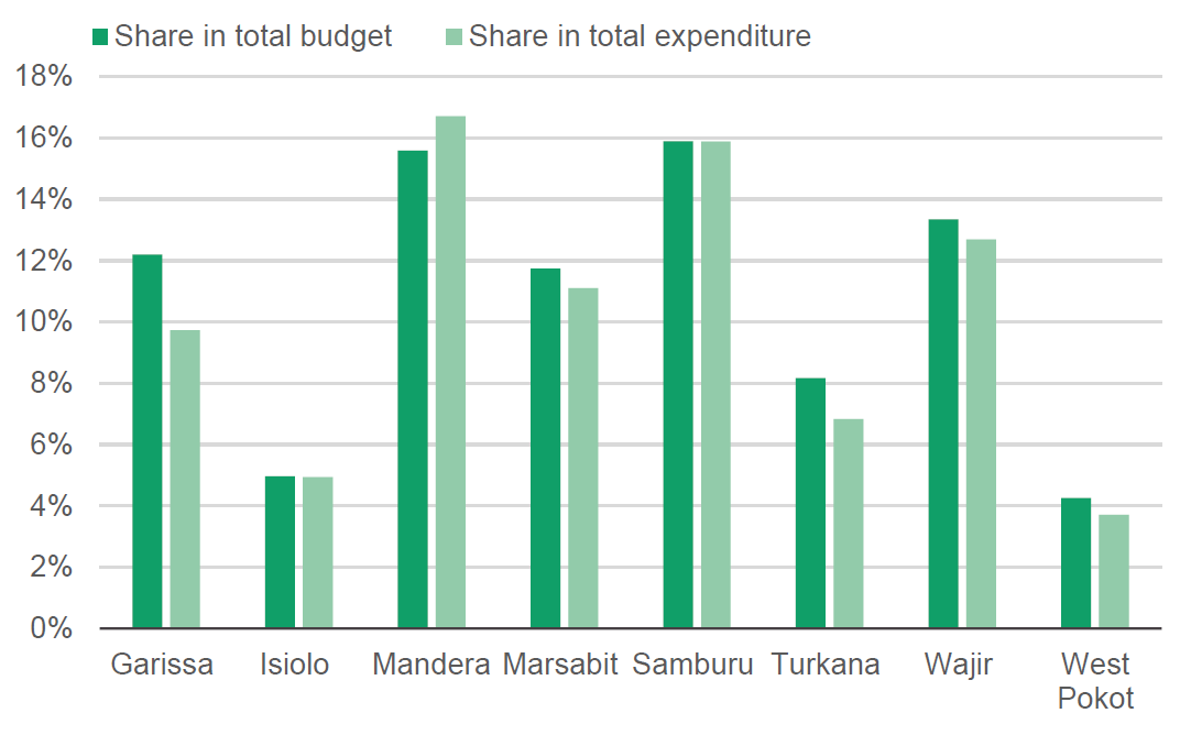 Figure 5: Share of water (including sanitation and hygiene) in total budget and expenditure between 2014/15 and 2018/19