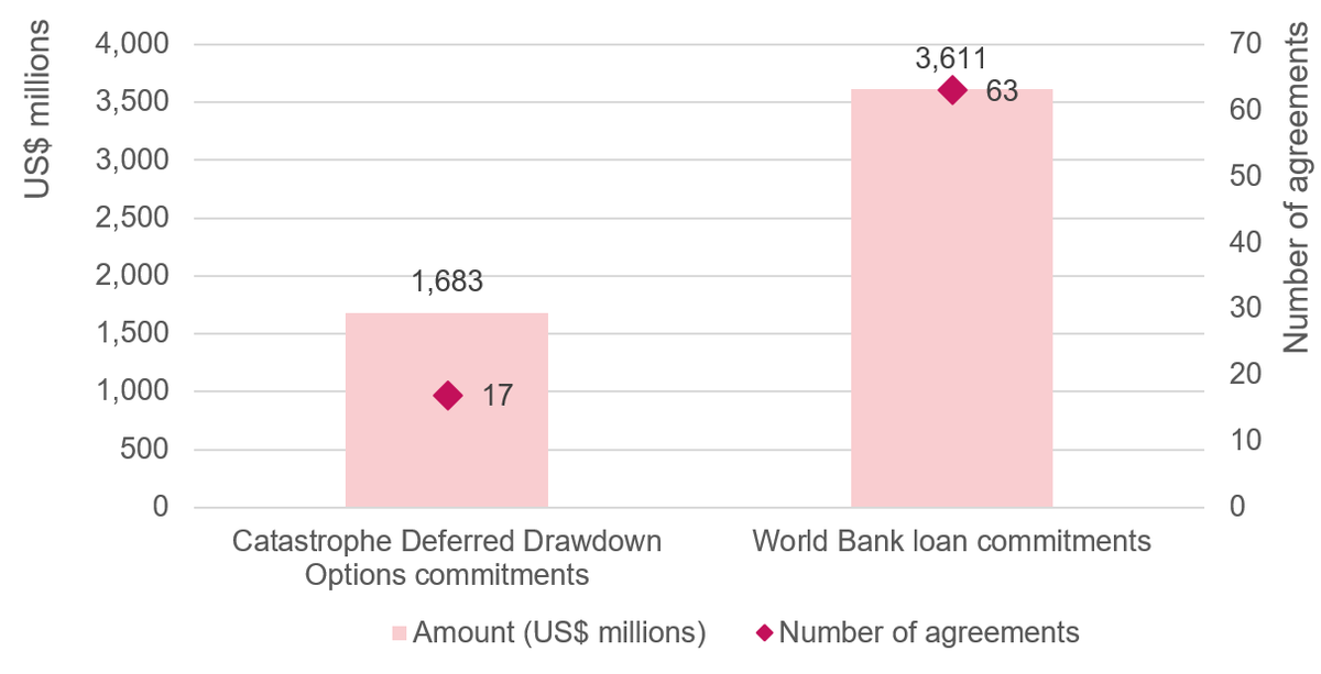 Figure 6: World Bank loan totals for Covid-19 response