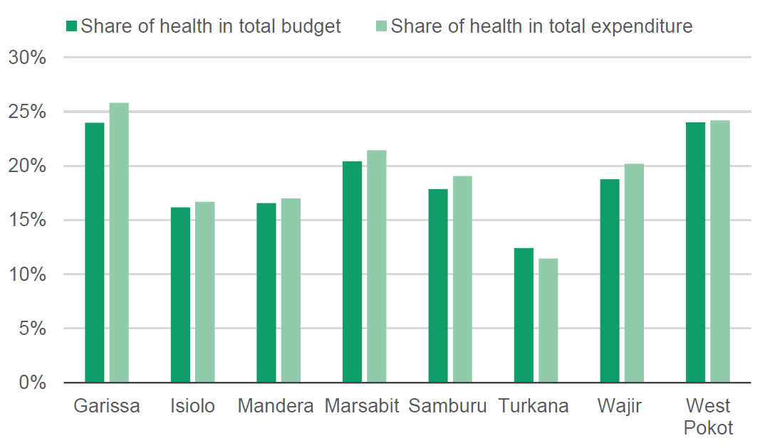 Figure 7: Share of health in total budget and expenditure between 2014/15 and 2018/19