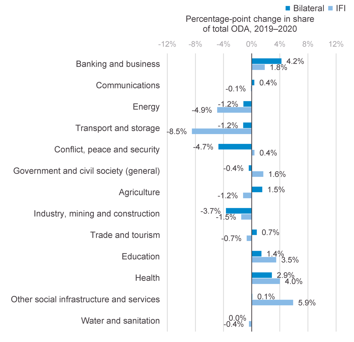 Figure 8: Bilateral donors have focused aid commitments on both health and banking and business, at the expense of other sectors, while IFIs have seen proportionally greater focus on social protection, education and health