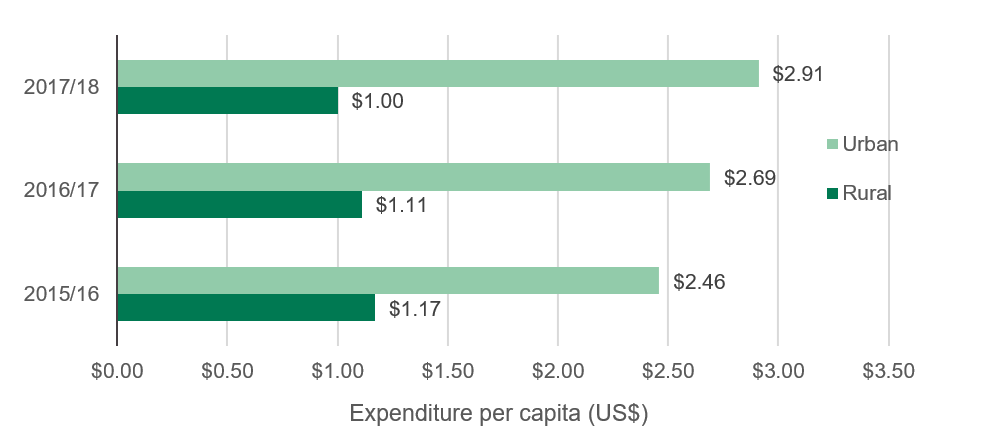 Figure 9: Higher per capita government urban expenditure on water and sanitation, FY2015/16 to FY2017/18 (US$)